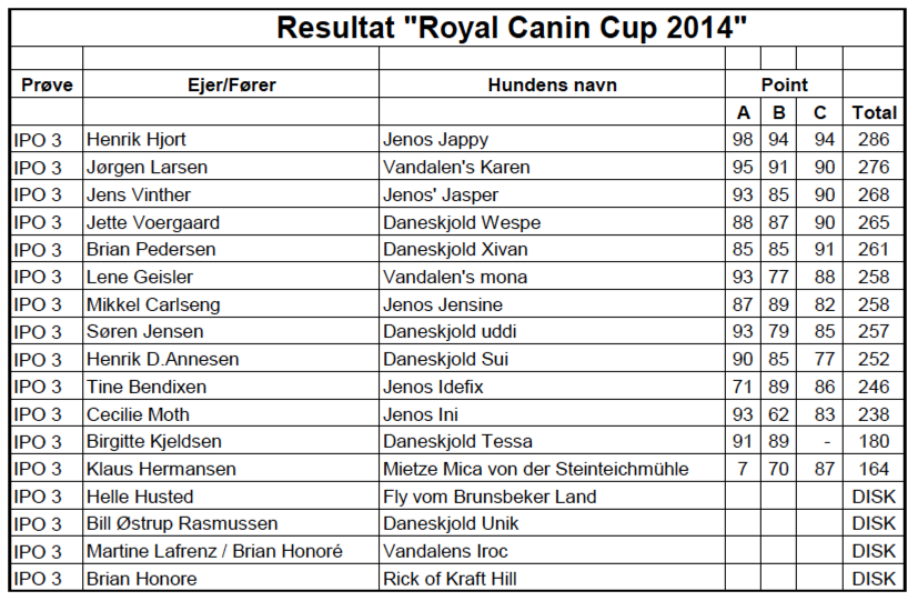 Resultater Royal Canin Cup 2014